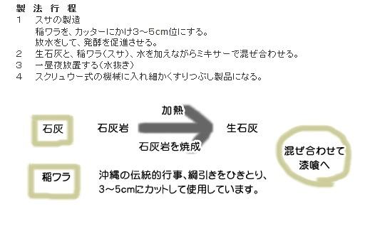 漆喰 製法行程.jpg